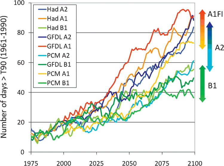 Climate, Extreme Heat, and Electricity Demand in California in ...