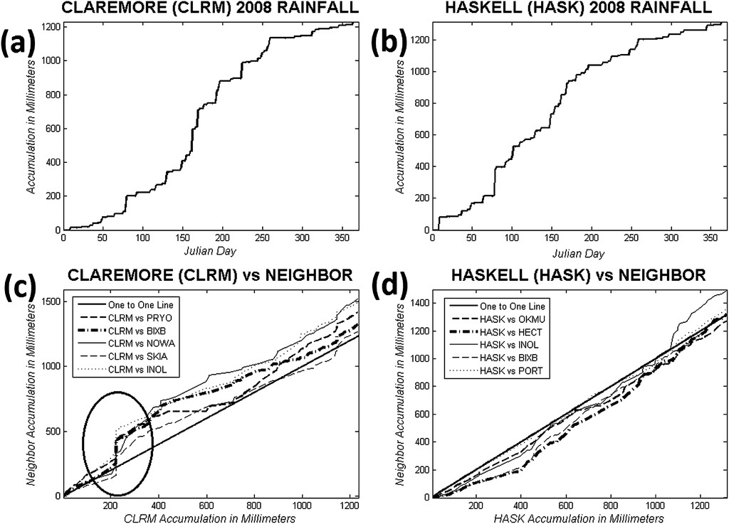 Quality Assurance Procedures for Mesoscale Meteorological Data in ...