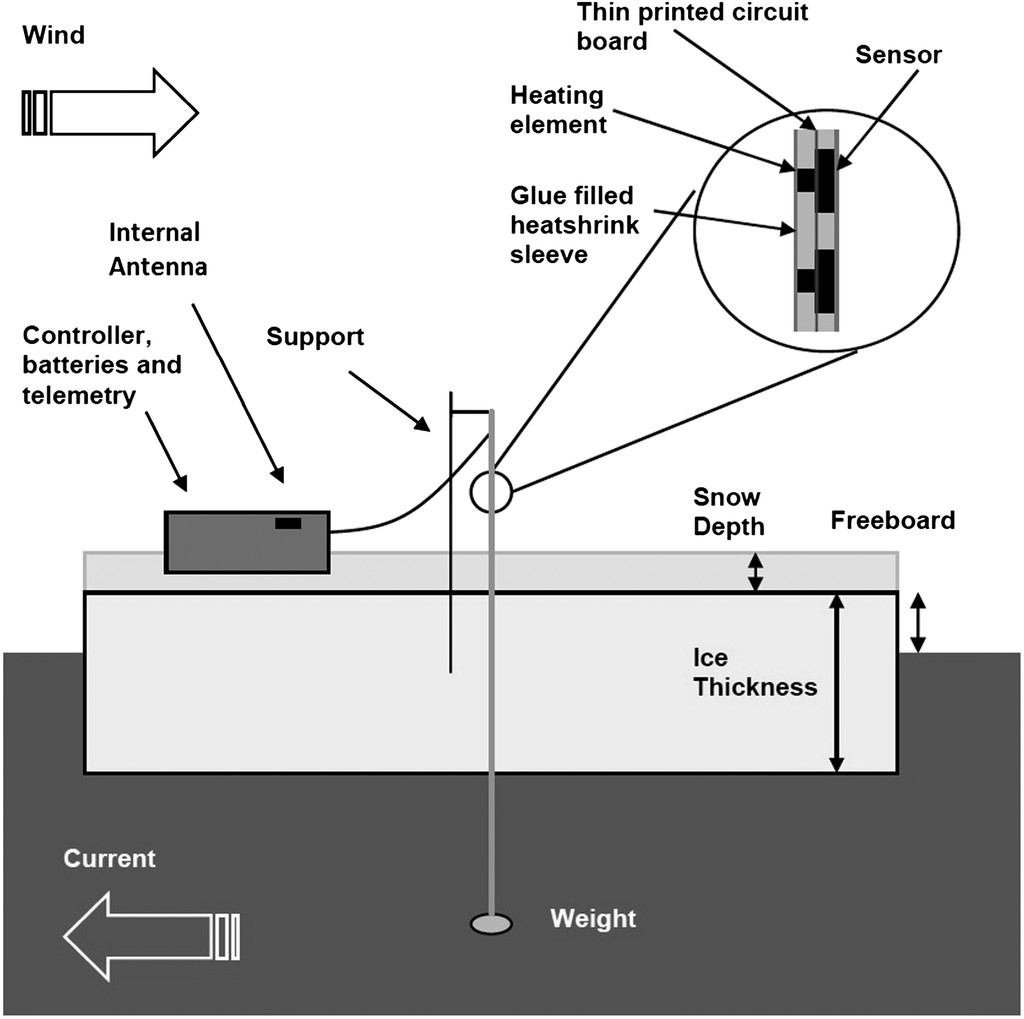 A Novel and Low-Cost Sea Ice Mass Balance Buoy in: Journal of ...