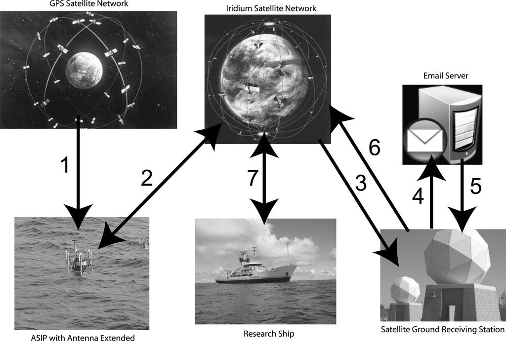 The Air–Sea Interaction Profiler (ASIP): An Autonomous Upwardly ...
