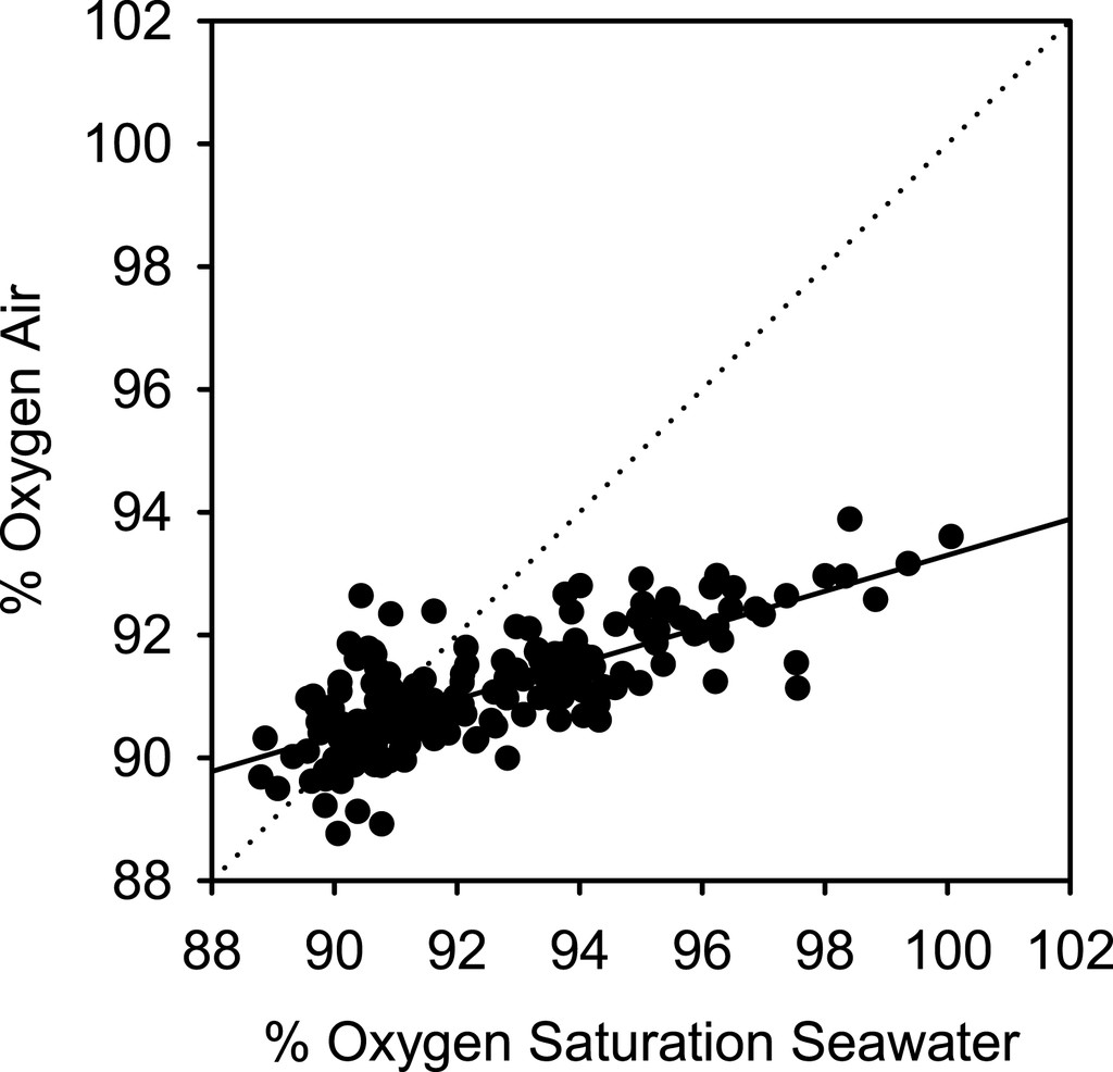 Air Oxygen Calibration of Oxygen Optodes on a Profiling Float ...