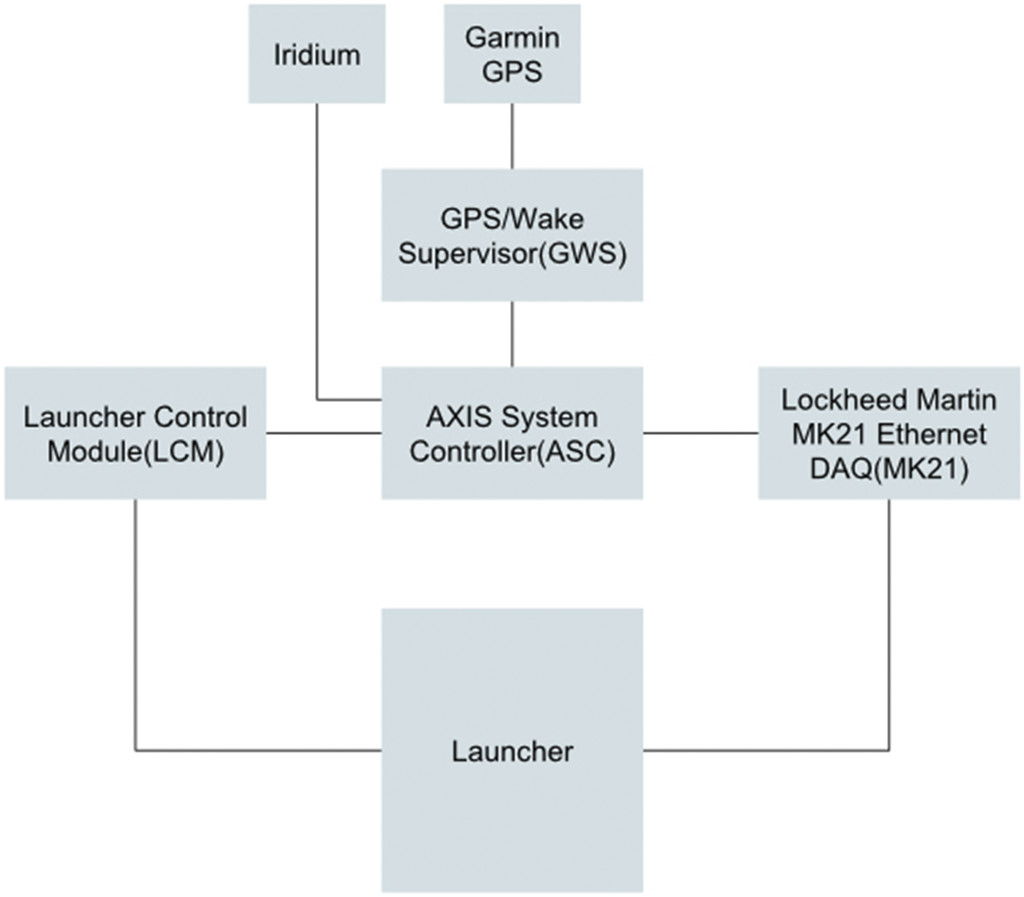 AXIS—An Autonomous Expendable Instrument System in: Journal of ...