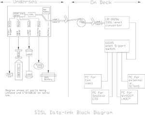 WHOI SDSL Data-Link Project—Ethernet Telemetry through Sea Cables ...