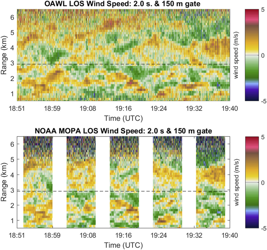 The Optical Autocovariance Wind Lidar. Part I: OAWL Instrument ...