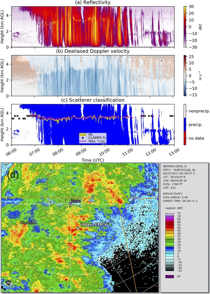 Progress toward Characterization of the Atmospheric Boundary Layer ...