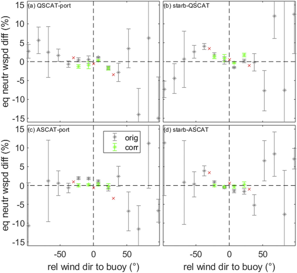 Accuracy of Wind Observations from Open-Ocean Buoys: Correction ...