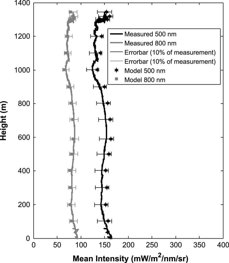Estimation of Mixed-Phase Cloud Optical Depth and Position Using ...