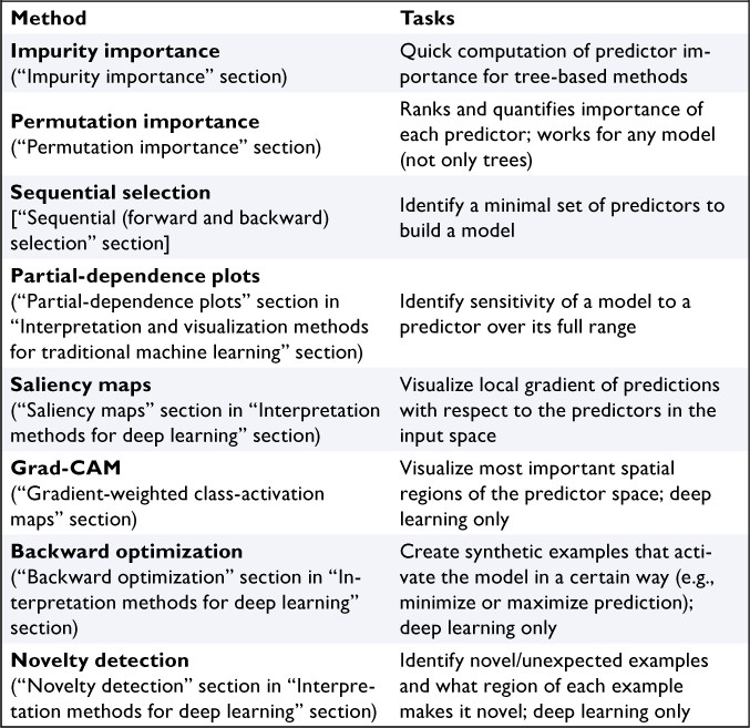 Making the Black Box More Transparent: Understanding the Physical ...