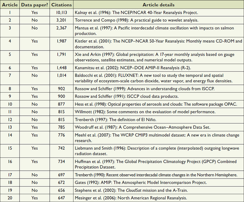 Peer Review of Datasets: When, Why, and How in: Bulletin of the ...