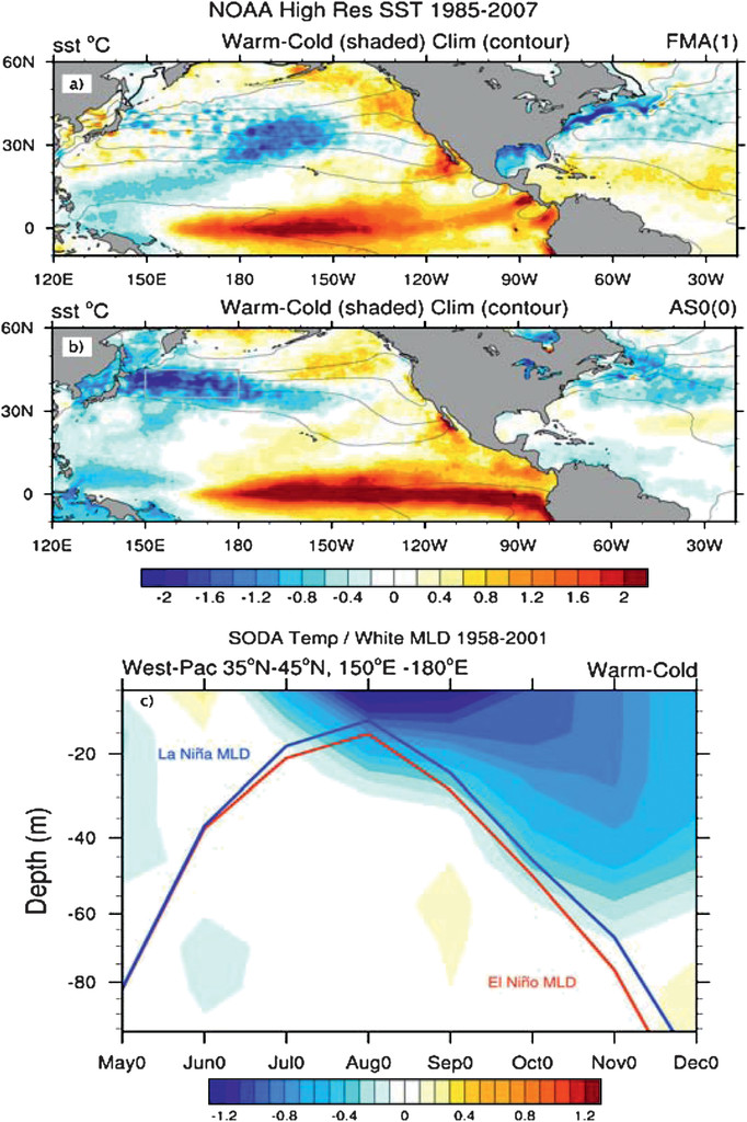 Role of the Gulf Stream and Kuroshio–Oyashio Systems in Large ...