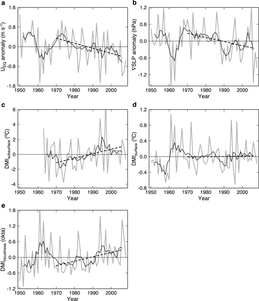 Regional Patterns of Tropical Indo-Pacific Climate Change ...