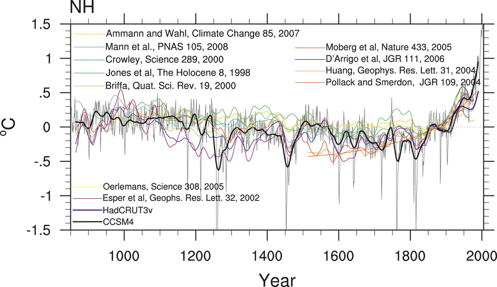Last Millennium Climate and Its Variability in CCSM4 in: Journal ...