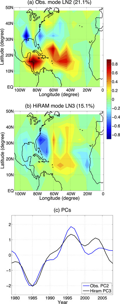 Variability of Tropical Cyclone Track Density in the North ...