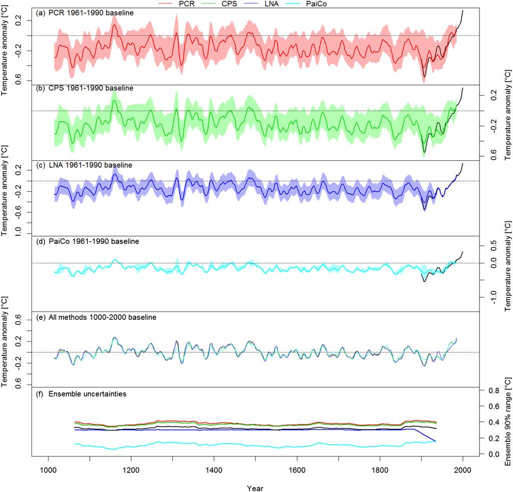 Australasian Temperature Reconstructions Spanning the Last ...
