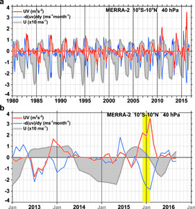 Dynamics of the Disrupted 2015/16 Quasi-Biennial Oscillation in ...