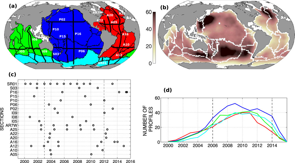 Global And Full Depth Ocean Temperature Trends During The Early Twenty First Century From Argo And Repeat Hydrography In Journal Of Climate Volume 30 Issue 6 2017