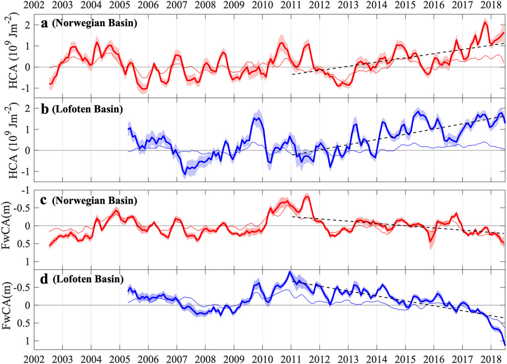Recent Warming and Freshening of the Norwegian Sea Observed by ...