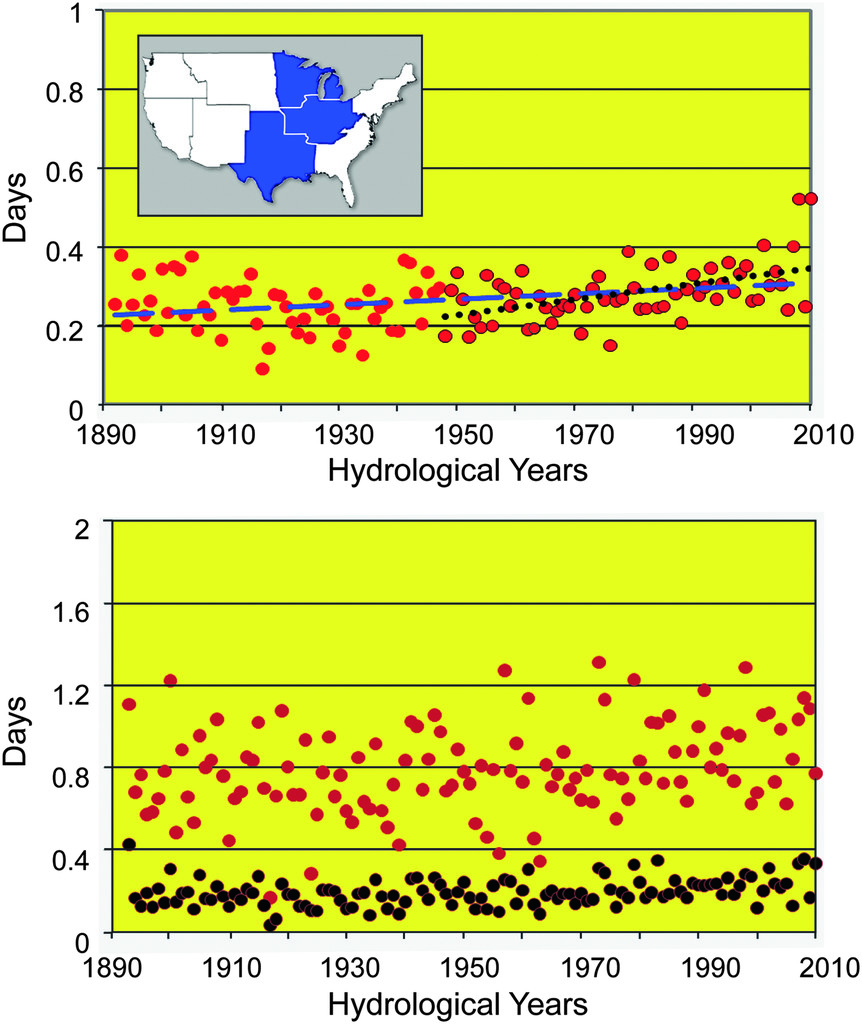 Changes in Intense Precipitation over the Central United States in ...