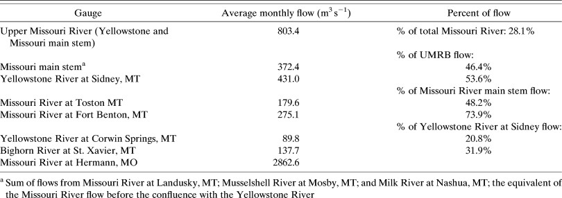 Hydroclimatology of the Missouri River Basin in: Journal of ...