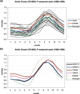 Simulation and Projection of Arctic Freshwater Budget Components ...
