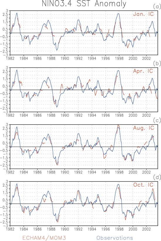 Retrospective Forecasts of Interannual Sea Surface Temperature ...
