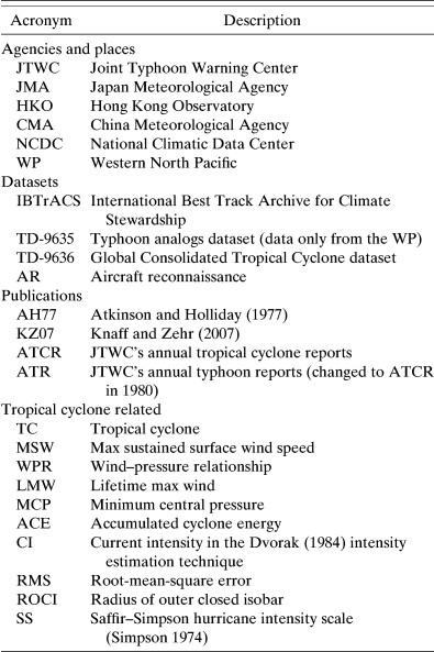 A Pressure-Based Analysis of the Historical Western North Pacific ...