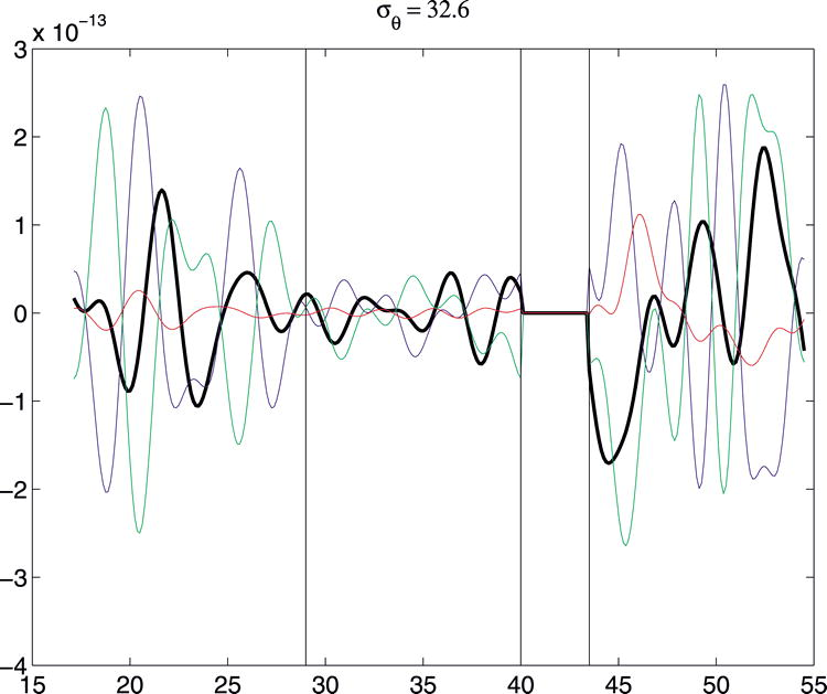 Role of Eddy Forcing in the Dynamics of Multiple Zonal Jets in a ...