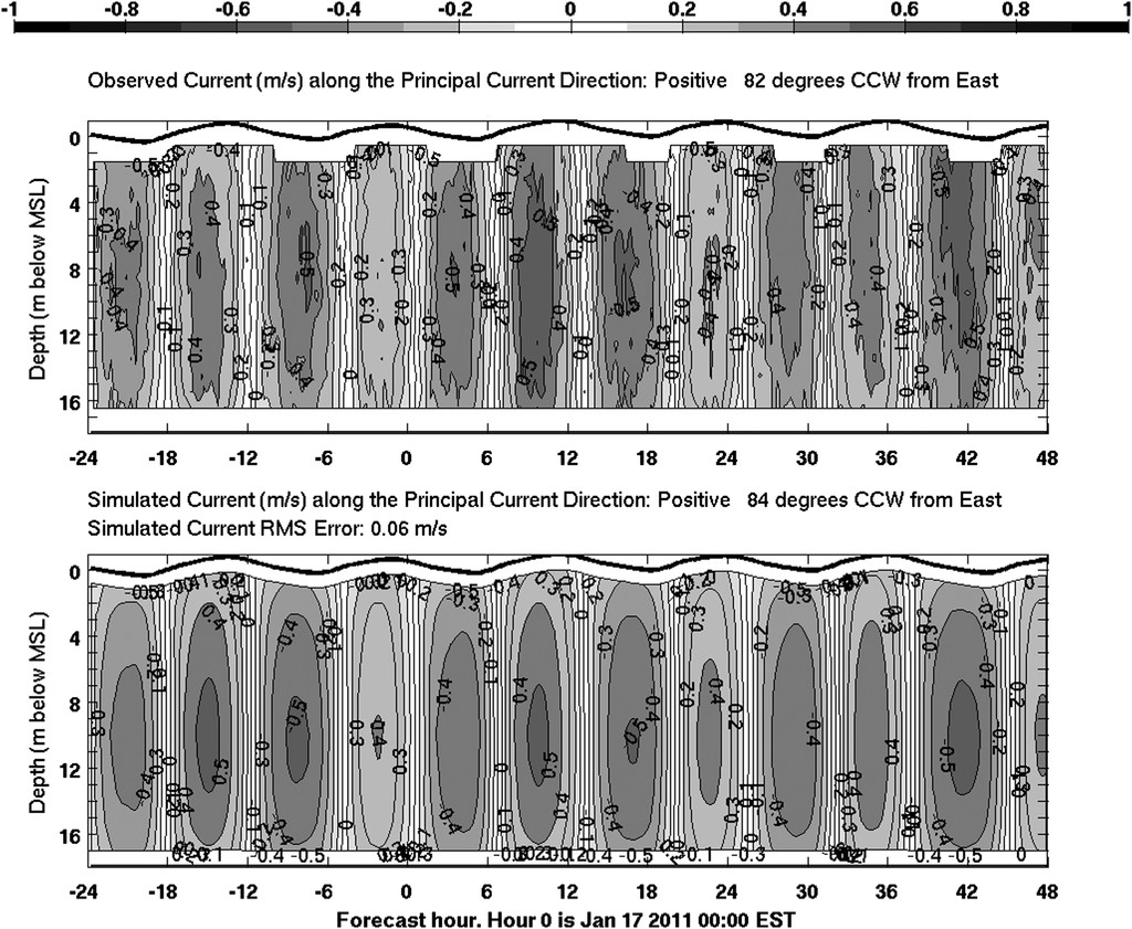 Large Seasonal Modulation of Tides due to Ice Cover Friction in a ...
