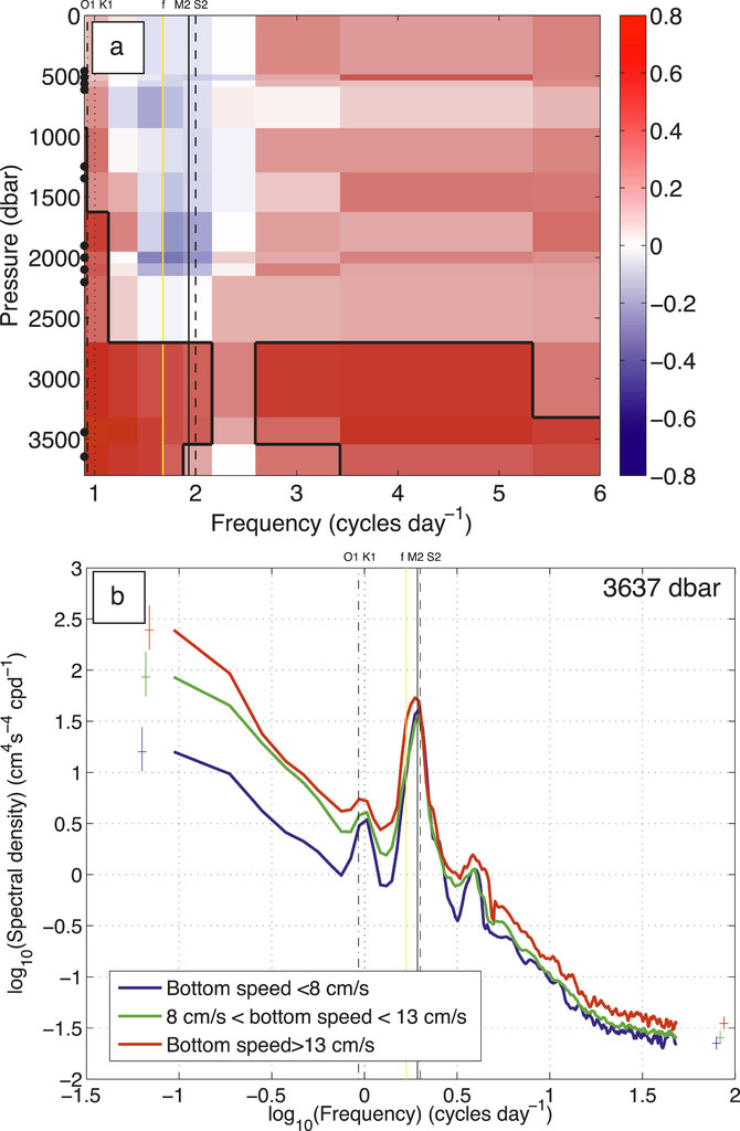 Eddy-Induced Modulation of Turbulent Dissipation over Rough ...