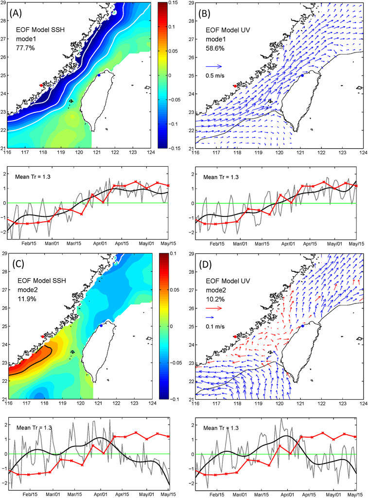 Cross Flows in the Taiwan Strait in Winter in: Journal of Physical ...