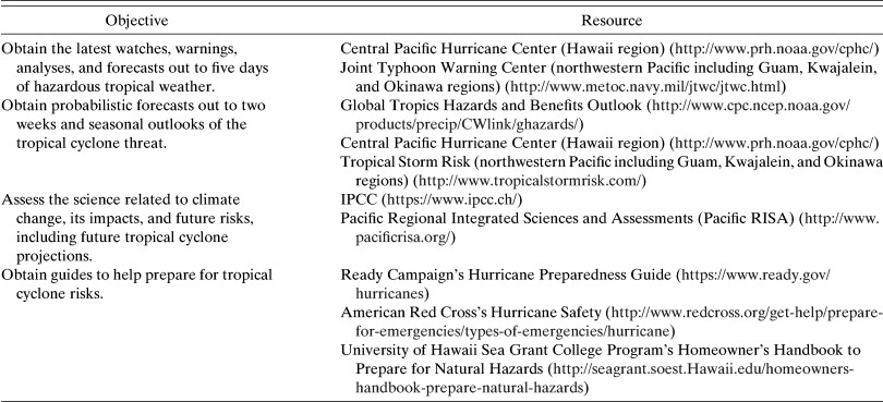 Tropical Cyclone Projections: Changing Climate Threats for Pacific ...
