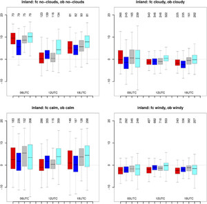 An NWP Model Intercomparison of Surface Weather Parameters in the ...